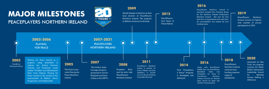 PeacePlayers Northern Ireland Major Milestones