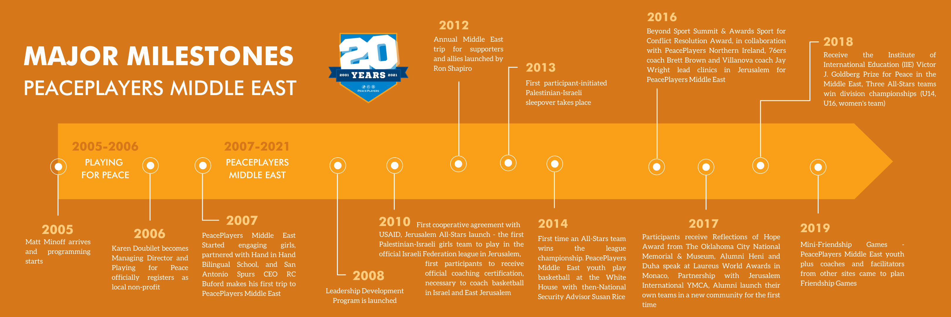 Middle East Major Milestones