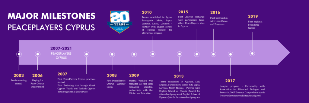 PeacePlayers Cyprus Milestones