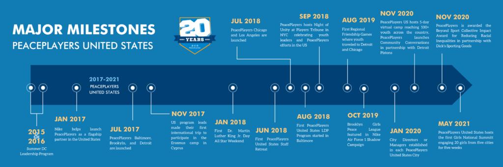 PeacePlayers United States Milestones