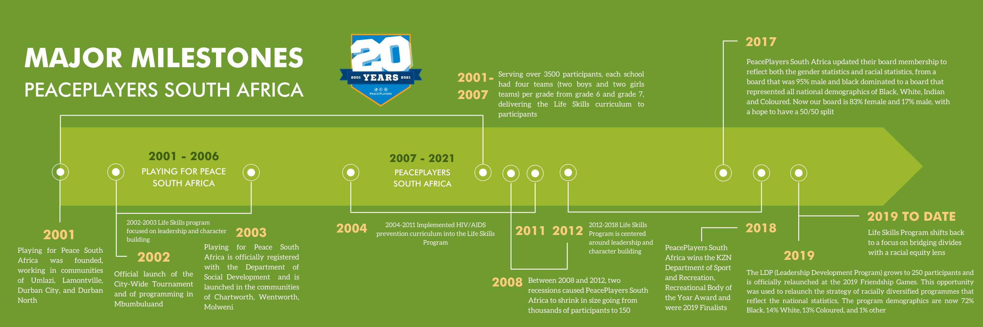 PeacePlayers South Africa Milestones